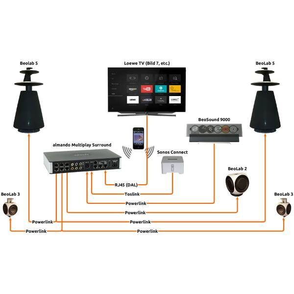 Almando Multiplay Surround Switch.1