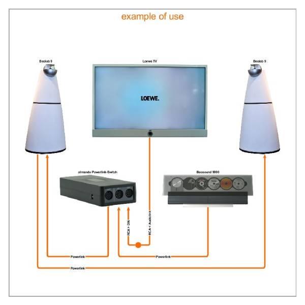 Almando Powerlink-Switch Stereo